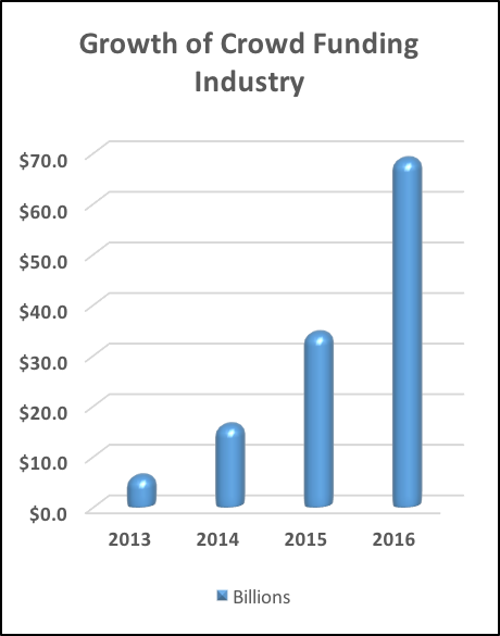 crowd funding industry growth chart